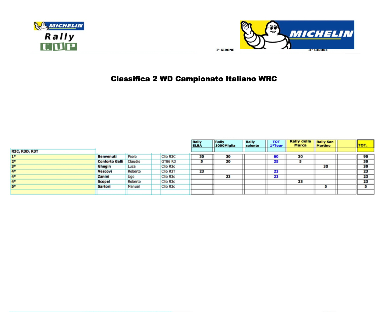 classifica-trofeo-michelin-2wd